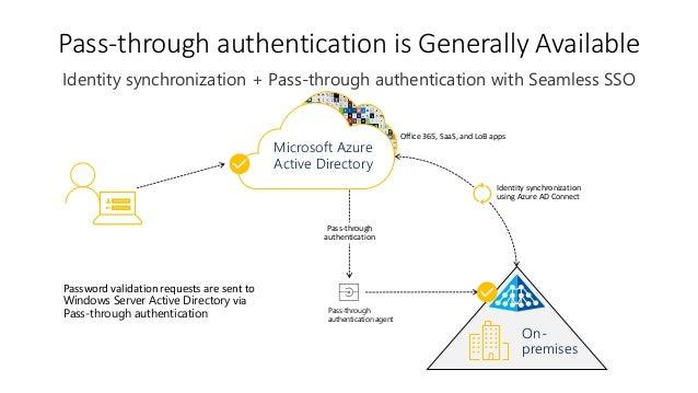 Azure AD Presentation - @ BITPro - Ajay