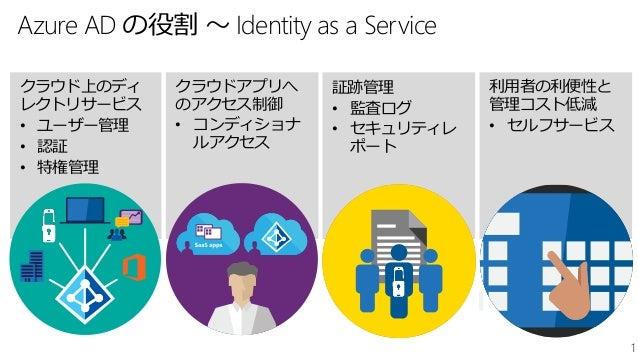 1 Azure AD の役割 ~ Identity as a Service 利用者の利便性と 管理コスト低減 • セルフサービス クラウドアプリへ のアクセス制御 • コンディショナ ルアクセス 証跡管理 • 監査ログ • セキュリティレ ポ...