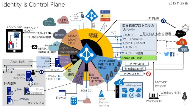 2 Azure AD Join パスワード連携 OMA-DM オンプレミス SAML 2.0 WS-Federation OpenID Connect OAuth 2.0 Identity is Control Plane ID 管理 認証 A...