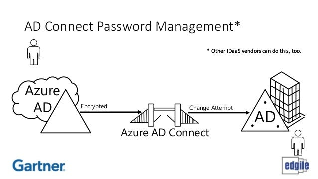 Azure Ad And Office 365 Deja Vu All Over Again