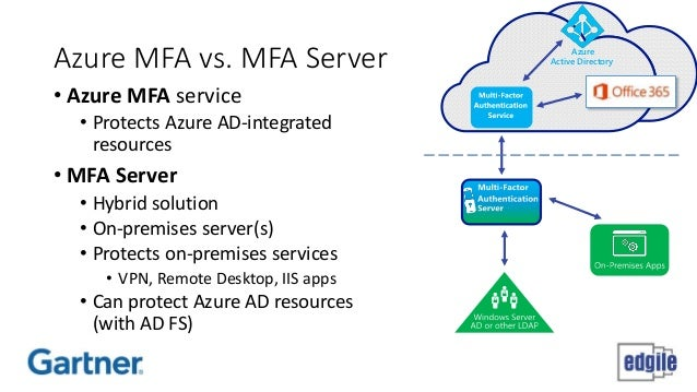 Azure AD and Office 365 - Deja Vu All Over Again