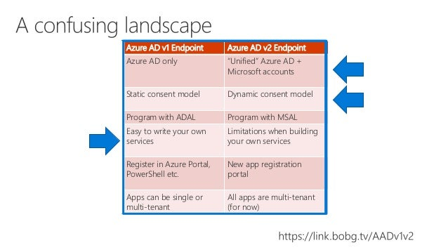 Azure AD for browser-based application developers