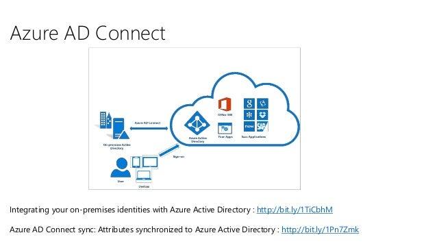 1 Azure AD Connect MFA + PIM Conditional Access 2 3; 13.