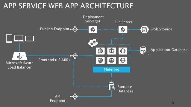 How to Write Mobile Applications – What are your Options?