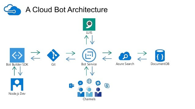Azure As A Chatbot Service From Purpose To Production With Cloud B