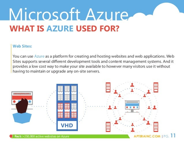 Microsoft Azure WHAT IS AZURE USED FOR? Web Sites: You can use Azure as a platform for creating and hosting websites and w...