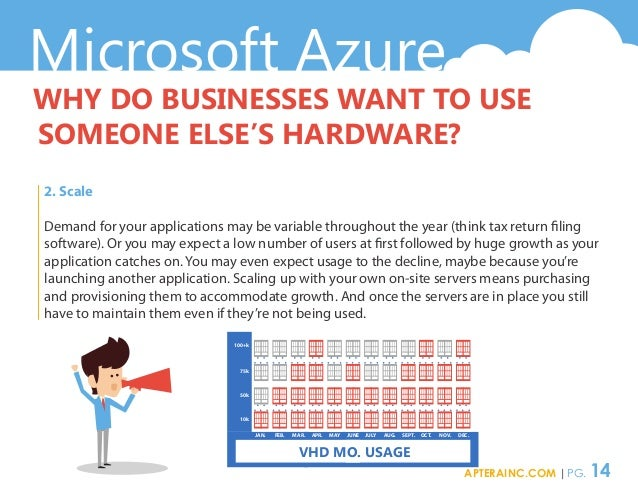 Microsoft Azure WHY DO BUSINESSES WANT TO USE SOMEONE ELSE'S HARDWARE? 2. Scale Demand for your applications may be variab...