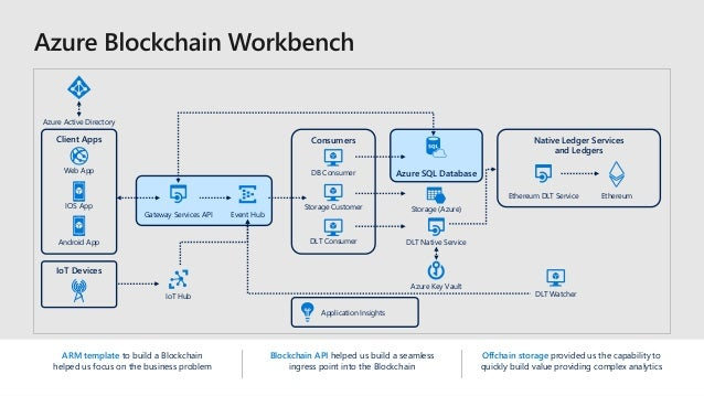 ARM template to build a Blockchain helped us focus on the business problem Blockchain API helped us build a seamless ingre...
