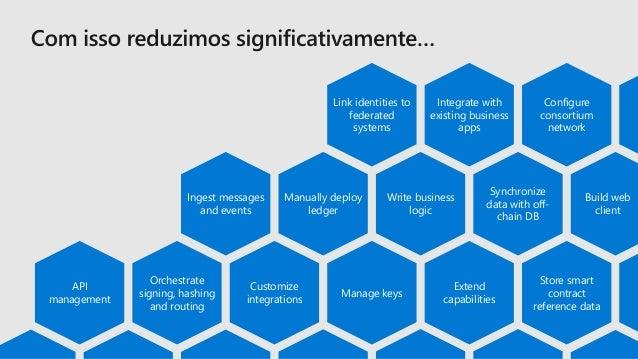 Demo Azure Blockchain Development Kit