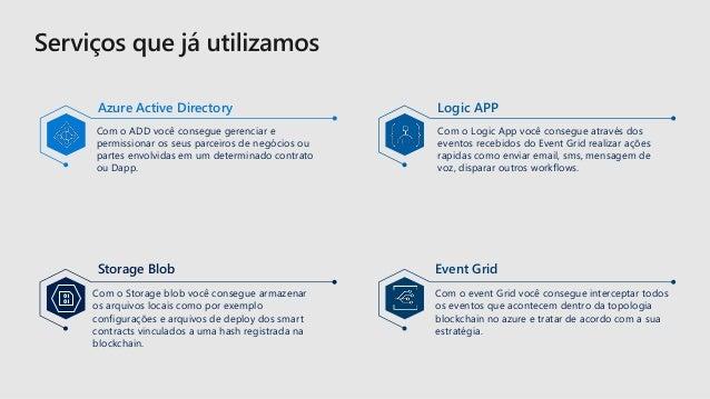 Azure Active Directory Storage Blob Logic APP Event Grid Com o ADD você consegue gerenciar e permissionar os seus parceiro...