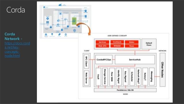 Corda Corda Network - https://docs.cord a.net/key- concepts- node.html