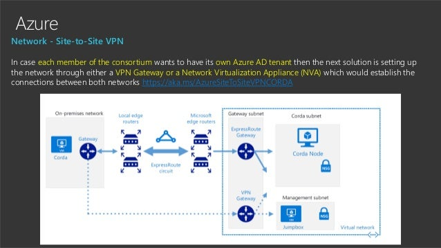 Azure Network - Site-to-Site VPN In case each member of the consortium wants to have its own Azure AD tenant then the next...
