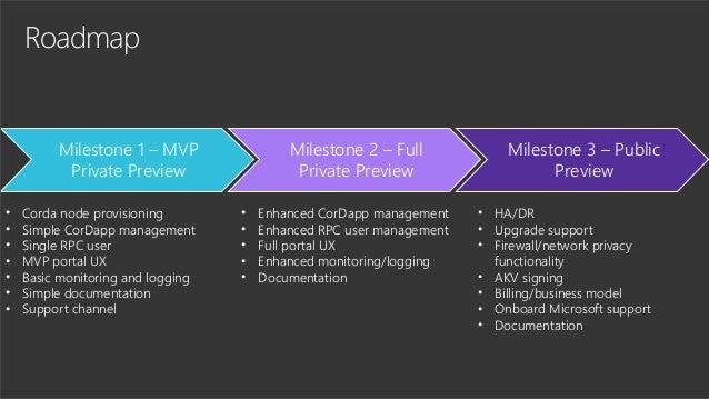 Roadmap • Corda node provisioning • Simple CorDapp management • Single RPC user • MVP portal UX • Basic monitoring and log...