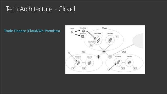 Tech Architecture - Cloud Trade Finance (Cloud/On-Premises)