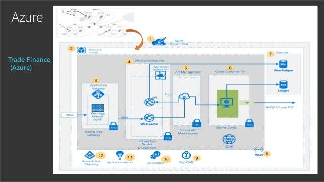 Azure Trade Finance (Azure)