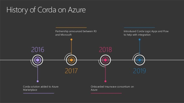 History of Corda on Azure 2016 Corda solution added to Azure Marketplace 2017 Partnership announced between R3 and Microso...