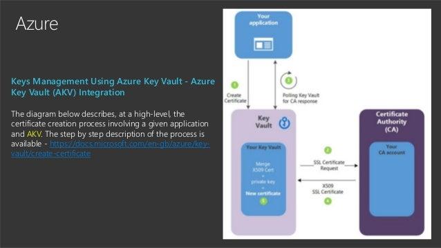 Azure Keys Management Using Azure Key Vault - Azure Key Vault (AKV) Integration The diagram below describes, at a high-lev...
