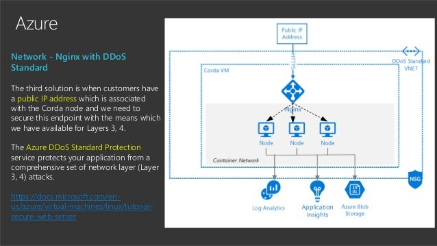 Azure Network - Nginx with DDoS Standard The third solution is when customers have a public IP address which is associated...