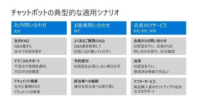 Microsoft AI Services QnA Maker FAQエンジン作成 Translator 翻訳 Cognitive Search インテリジェント検索 Speaker Recognition 話者識別 Language Unde...