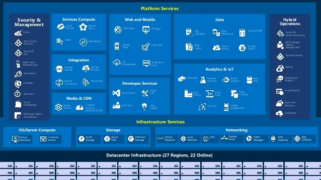 Integrating Cloudera Amp Microsoft Azure