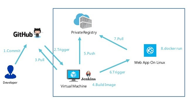 azure container registry uff08preview uff09x web app on linux uff08preview uff09