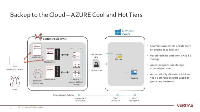 Examining Technical Best Practices for Veritas and Azure