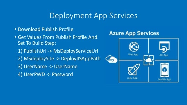 MS Azure: DevOps с помощью TeamCity и PowerShell