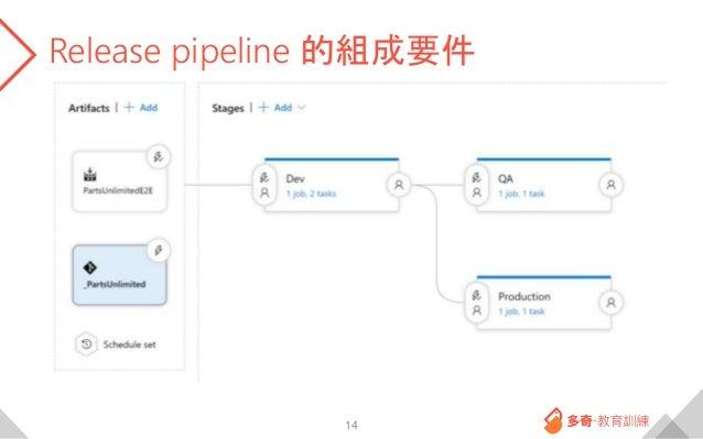 Release pipeline 的組成要件 14