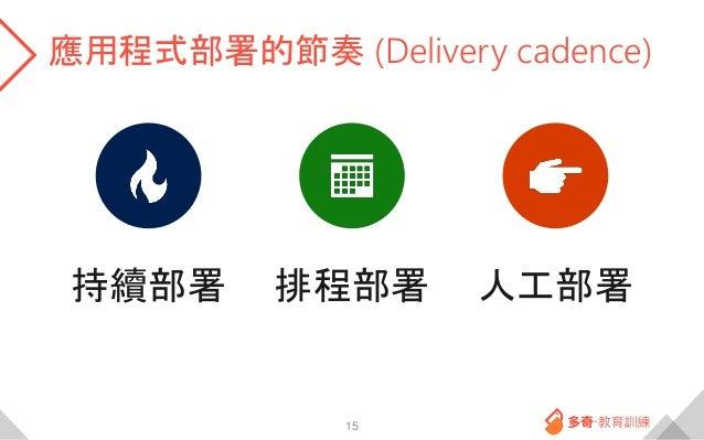 應用程式部署的節奏 (Delivery cadence) 15 持續部署 排程部署 人工部署