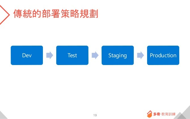 傳統的部署策略規劃 19 Dev Test Staging Production