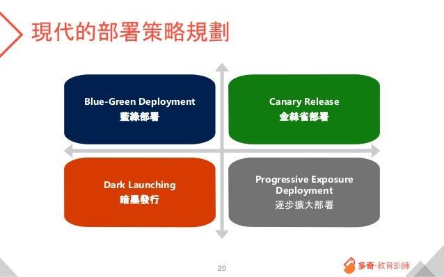 現代的部署策略規劃 20 Blue-Green Deployment 藍綠部署 Canary Release 金絲雀部署 Dark Launching 暗黑發行 Progressive Exposure Deployment 逐步擴大部署