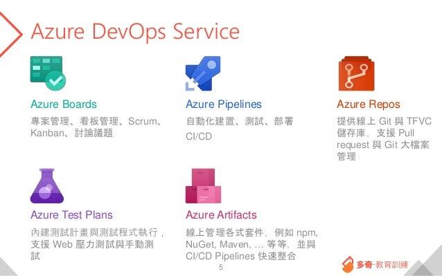 Azure DevOps Service 5 專案管理、看板管理、Scrum、 Kanban、討論議題 自動化建置、測試、部署 CI/CD 提供線上 Git 與 TFVC 儲存庫,支援 Pull request 與 Git 大檔案 管理 內建測...