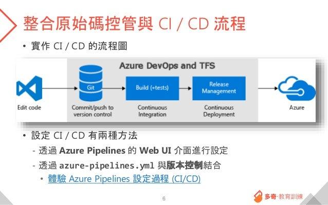 整合原始碼控管與 CI / CD 流程 • 實作 CI / CD 的流程圖 • 設定 CI / CD 有兩種方法 - 透過 Azure Pipelines 的 Web UI 介面進行設定 - 透過 azure-pipelines.yml 與版本...