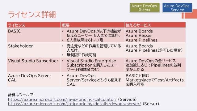 ライセンス詳細 ライセンス 概要 使えるサービス BASIC • Azure DevOpsの以下の機能が 使えるユーザー。5人までは無料。 • 6人目以降は6ドル/月 Azure Boards Azure Repos Azure Pipelin...