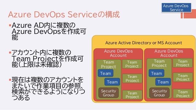 Azure Active Directory or MS Account Azure DevOps Serviceの構成 Azure AD内に複数の Azure DevOpsを作成可 能 アカウント内に複数の Team Projectを作成...