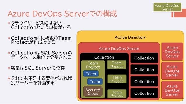 Active Directory Azure DevOps Serverでの構成  クラウドサービスにはない Collectionという単位がある  Collection内に複数のTeam Projectが作成できる  Collectio...
