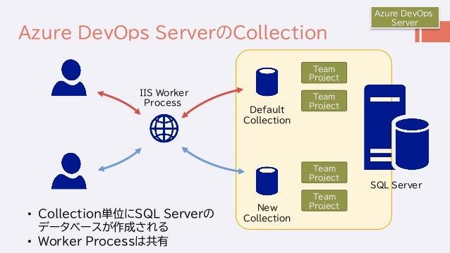 Azure DevOps ServerのCollection Azure DevOps Server SQL Server Default Collection New Collection Team Project Team Project ...