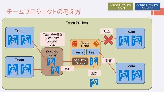 チームプロジェクトの考え方 Team Project Azure DevOps Service Azure DevOps Server Azure Repo Security Group Team Team Team Team Security...