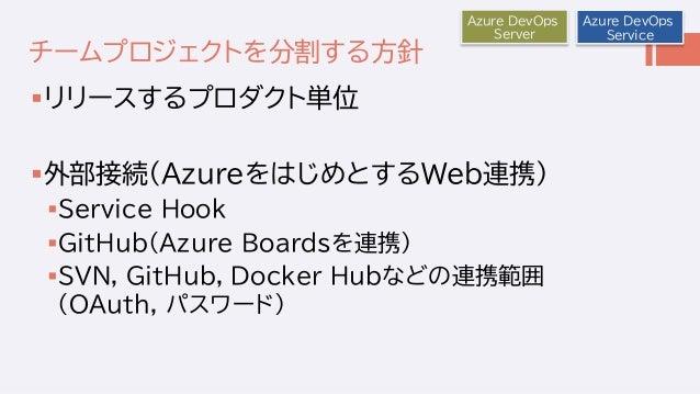 チームプロジェクトを分割する方針 リリースするプロダクト単位 外部接続(AzureをはじめとするWeb連携) Service Hook GitHub(Azure Boardsを連携) SVN, GitHub, Docker Hubなど...
