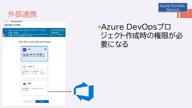 外部連携 Azure DevOpsプロ ジェクト作成時の権限が必 要になる Azure DevOps Service