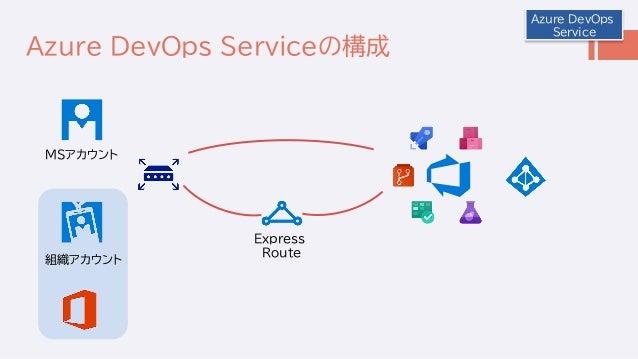 Azure DevOps Service Azure DevOps Serviceの構成 MSアカウント 組織アカウント Express Route