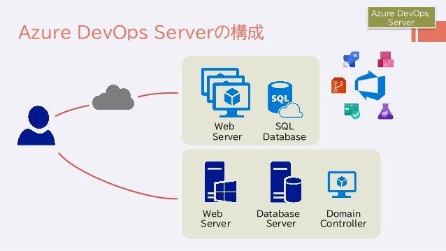 Azure DevOps Serverの構成 Azure DevOps Server Web Server Database Server SQL Database Web Server Domain Controller