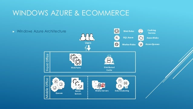 Azure ecommerce for E commerce architecture