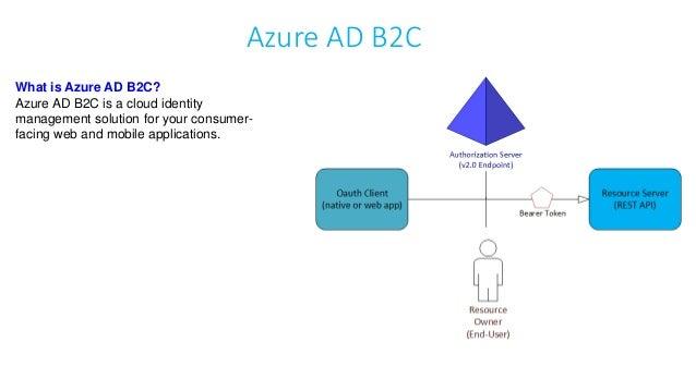 Get Bearer Token From Azure Ad
