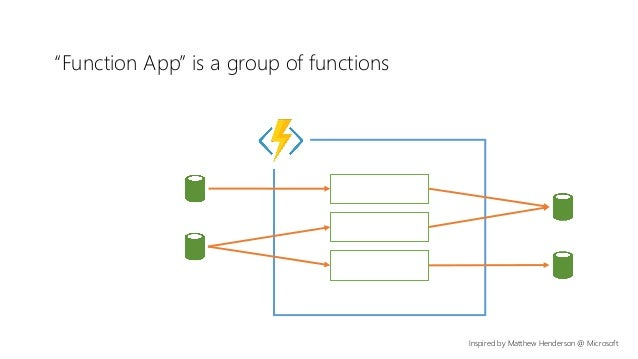 """""""Function App"""" is a group of functions Inspired by Matthew Henderson @ Microsoft"""