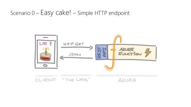 Scenario 0 – Easy cake! – Simple HTTP endpoint