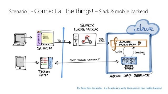Scenario 1 - Connect all the things! – Slack & mobile backend TheServerlessConnector- UseFunctionstowriteSlackpost...