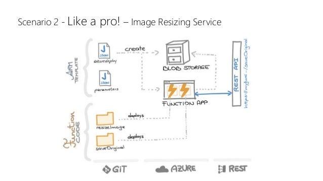Scenario 2 - Like a pro! – Image Resizing Service
