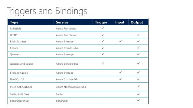 Deployment and management isolation Customers Products Orders API calls customers.azurewebsites.net products.azurewebsites...