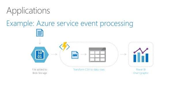 Azure Functions Demo